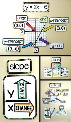 Algebra 1 word wall for a math bulletin board. Visual references for graphing linear equations. Algebra Activities, Math Resources, Algebra Projects, Math Games, Numeracy, Math Classroom Decorations, Seasonal Classrooms, Math Bulletin Boards, Math Word Walls