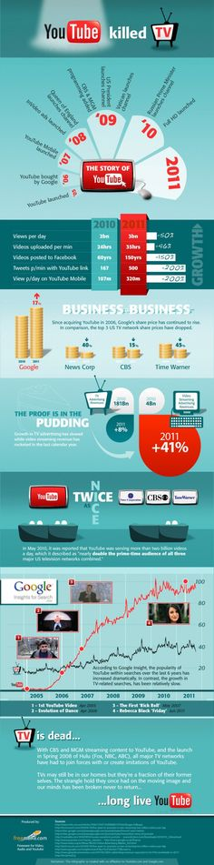 Social Networks such as YouTube have contributed towards the decline of TV. This Infographic by freemake.com shows you how.