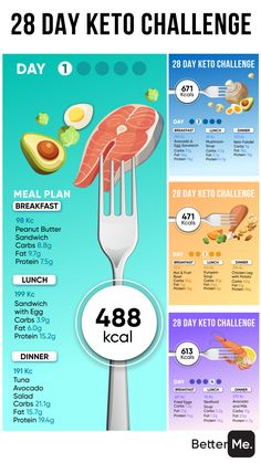 4 Weeks Away from New Body! 🥩🥑🥗 Keto Meal Plan, Ketogenic Diet Plan, Ketogenic Recipes, Keto Recipes, Healthy Recipes, What Are Carbs, Carbs Protein, Different Diets, Keto Drink