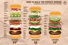 Schöne Infografik zum Bau eines Burgers. Gefunden bei Thrillist.