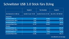 Schnellster USB 3.0 Stick fürs DJing #Vergleich #Messung #USB30 #USBStick #DJing