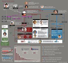 ♥ 국내 최대 성인정보사이트 ♥▶▶ ∑OPgo1∑com∑ ◀◀ [인포그래픽]최순실 게이트, 한 눈에 알아보는 관계도 - 아주경제
