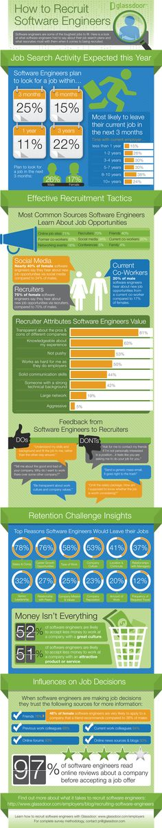 4 Tricks Tech Companies Use To Poach Software Programmers  Read more: http://www.businessinsider.com/how-to-poach-software-programmers-2014-3#ixzz2vfegthdR
