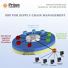 Get power of #ERP for your business today  For more details please visit us at http://www.prismitindia.com/ or Contact us at 020-67246724