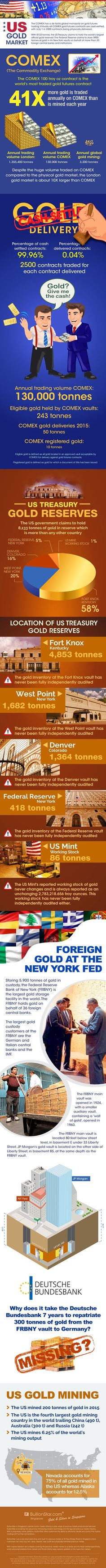 The following infographic provides an excellent snapshot of how much gold is traded via the paper exchanges versus physical metals. It also breaks down percentages of where U.S. gold reserves are (supposedly) held. Keep in mind that the none of the United States gold reserves have ever been fully independendtly audited.The Federal Reserve Bank of New #ForexTrading