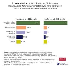 In New Mexico, through November 24, American Indians/Alaska Natives were most likely to have contracted COVID-19 and were also most likely to have died. Source: The COVID Tracking Project Black African American, American Indians, New Mexico, Alaska, Health Care, November, November Born, Health