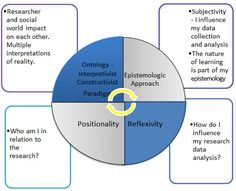 Image result for psychotherapy positionality and power Constructivist Approach, Cultural Competence, Educational Leadership, Research, Positivity, Learning, Google Search, Image, Ideas