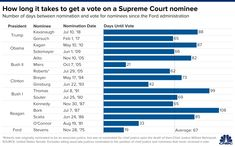 A Supreme Court confirmation before Election Day would be quick, but not unprecedented