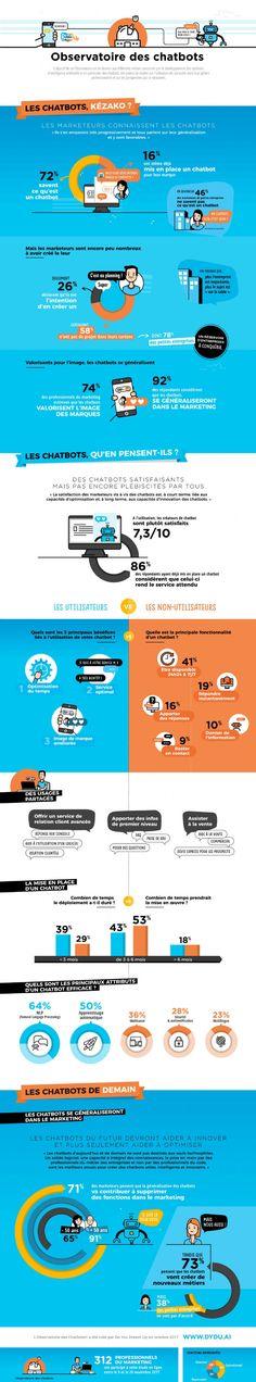 Chatbots   Qu en pensent vraiment les marketeurs     Comarketing-News 98cb8ce0cf54