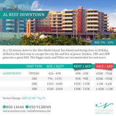 Check out the latest Market Prices 2017 for Al Reef Downtown Apartments from Nationwide Middle East Properties. Keep an eye on our daily updates where HOT offers can just pop in with better prices!   #NatiowideMarketWatch #AlReef #DownTown #AbuDhabi #UAE #Apartments #RealEstate #AbuDhabiRealEstate #AbuDhabiProperties #NationwideProperties #Investment #PropertiesSolution #PropertyForSale #AbuDhabilife #LuxuryIsUs #InstaAbuDhabi #أبوظبي #الريف #الامارات #شقق #شقق_للايجار #عقارات