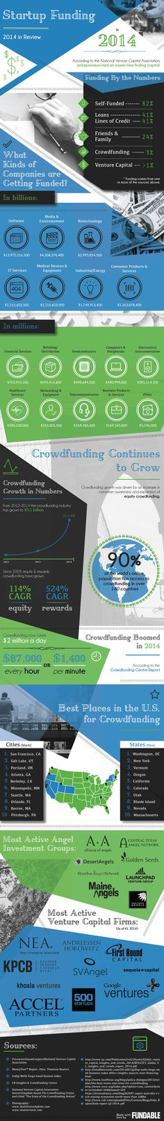 The Year in Startup Funding (Infographic)