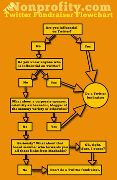The only Twitter Fundraiser Flowchart your charity will ever need.