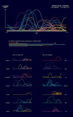 The Life in Data project was undertaken to demonstrate an ability to present quantitative information in a visually engaging, understandable way to data experts and novices alike. Data from many aspects of my life, including five weeks of food consumption Line Graphs, Charts And Graphs, Information Visualization, Data Visualization, Information Design, Information Graphics, Interface Design, User Interface, Seo On Page