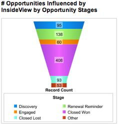 InsideView Opportunity Stage Dashboard