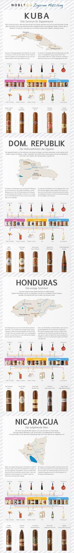 Zigarrenmatching Guide von Noblego: Zigarren und Getränke