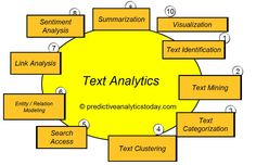 What is Text Analytics ? - http://www.predictiveanalyticstoday.com/text-analytics/