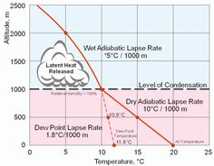 LAPSE RATES, STABILITY AND INSTABILITY