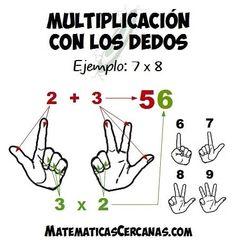 Multiplicación con los dedos.
