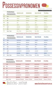 excellent chart of possessive pronouns German Language Learning, Language Study, Learn A New Language, Learning Spanish, Learning Italian, Spanish Language, French Language, German Grammar, German Words