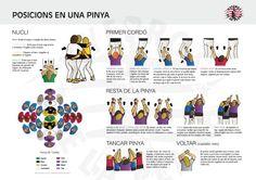 Els Nyerros expliquen les posicions d'una pinya | El Pati digital