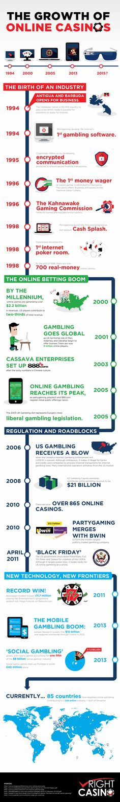 This infographic presents all the vital events from the first web-based wager in the year 1996 to present status.