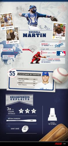 Infographie sur Russell Martin  | RDS.ca
