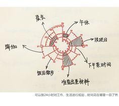 Chronodex时间饼图创意手帐专用时间轴印章12/24小时光敏印油包邮-淘宝网
