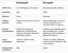 sociopath vs psychopath - Google Search
