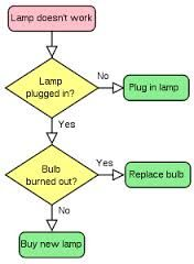 Image result for algorithm