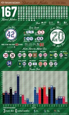 An infographic detailing the retired numbers by team in Major League Baseball.