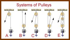 Image result for what is a block and tackle pulley system