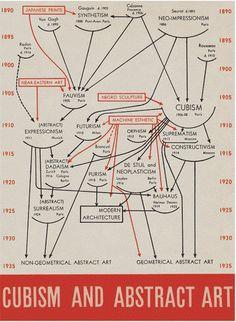 Dexedrina: Alfred H. Barr (cubismo y arte abstracto)