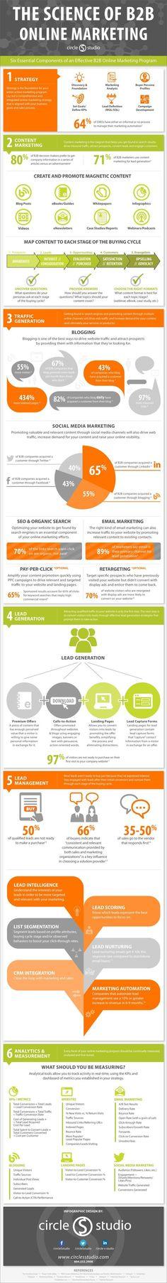 The Science of B2B Online Marketing - 6 Essential Component Of An Effective B2B Online Marketing Plan http://ift.tt/pRFFOU Infographic