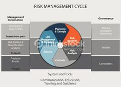 Stock vector of Risk Management Cycle. Vector Art by YuniNurhamida from the collection iStock. Get affordable Vector Art at Thinkstock.