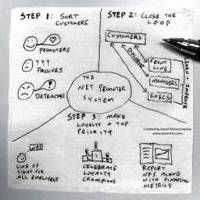 My Chinese Restaurant Napkin Blueprint from yesterday BLOWS THE DOORS OFF for Your Real Estate Right Now!