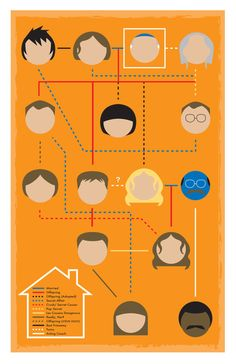 Bluth Family Tree 11x17 Print by BrazeeDesigns on Etsy, $5.99