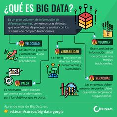 For more information and details check this 👉 www. Data Science, Computer Programming, Computer Science, What Is Big Data, Data Logo, Data Architecture, Big Data Visualization, Big Data Technologies, Technology Posters