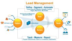 Lead Management is a set of methodologies, systems, and practices designed to generate new potential business clientele, generally operated through a variety of marketing campaigns or programs. Marketing Automation, Social Marketing, Inbound Marketing, Business Marketing, Content Marketing, Marketing And Advertising, Management Development, Lead Management, Business Management