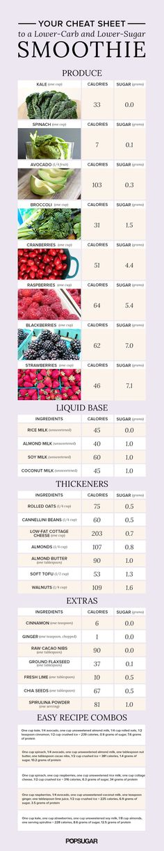 Skip the sugary, calorie bomb of a smoothie by using these low-carb ingredients. Print out this cheat sheet and keep it in your kitchen.