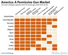 America: A Permissive Gun Market - Our top 10 foreign suppliers have far stricter gun laws than we do.  Source: GunPolicy.org / Mother Jones