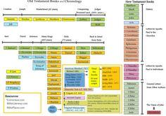 Bible - Chronological order