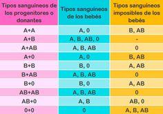 Incompatibilidades RH Grupos Sanguíneos