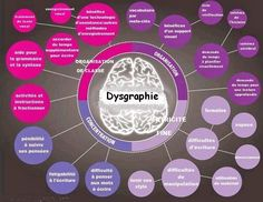 Dysgraphia is closely related to dyslexia and dyspraxia. Compare the symptoms in this chart to the dyslexia and dyspraxia charts posted previously this week. Trouble, Learning Support, Learning Styles, School Psychology, Cognitive Psychology, Learning Disabilities, Occupational Therapy, Speech And Language, Special Education