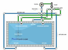 Pool Warehouse will show you how to build your inground pool kit from start to finsih! Use these swimming pool plumbing diagrams to layout your plumbing. Swimming Pool Equipment, Building A Swimming Pool, Swimming Pool Construction, Swiming Pool, Small Swimming Pools, Luxury Swimming Pools, Swimming Pools Backyard, Pool Spa, Indoor Pools
