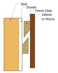 A french cleat is a safe and easy way to mount large mirrors or pictures. A french cleat can be store-bought made of extruded aluminum or cut out of plywood Diy Wood Projects, Woodworking Projects, French Cleat System, Wood Headboard, Pallet Headboards, Diy Holz, Wood Pallets, Pallet Wood, Wood Furniture