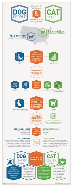 Dog owners vs Cat owners  http://4theloveofanimals.com/blog/2013/04/05/cat-people-vs-dog-people/ #infographics