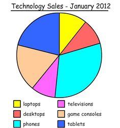 Interpret a pie graph