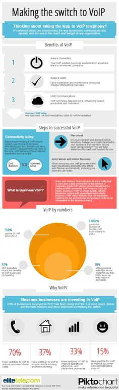Making the Switch to VoIP Infographic Business Marketing, Social Media Marketing, Digital Marketing, Hosted Voip, Home Based Work, Unified Communications, Private Network, Internet, Virtual Assistant