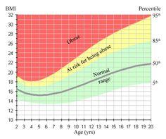 Body Mass Index | Weight loss