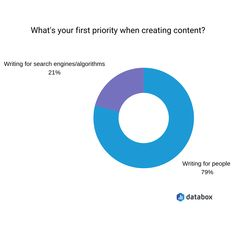 29 SEO Copywriting Tips for Writing High-Quality, High-Ranking Content Writing Styles, Writing Tips, What If Questions, Creating A Blog, Copywriting, Seo Services, Search Engine, Internet Marketing, Sentences